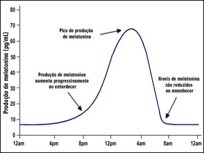 Produção de melatonina