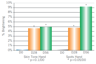 Citrolumine 8™ Estudo B