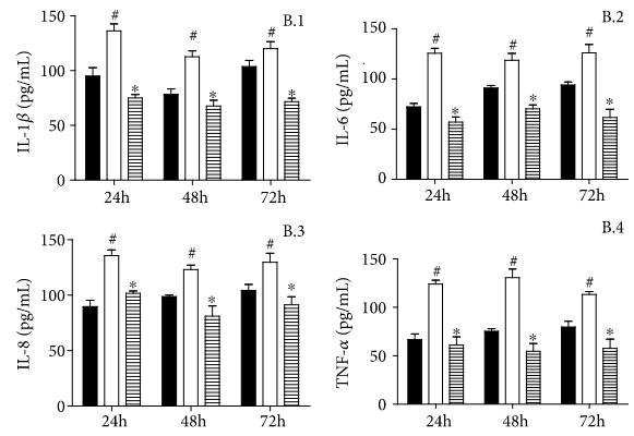 Resultados sobre a inflamação após uso de Miodesin