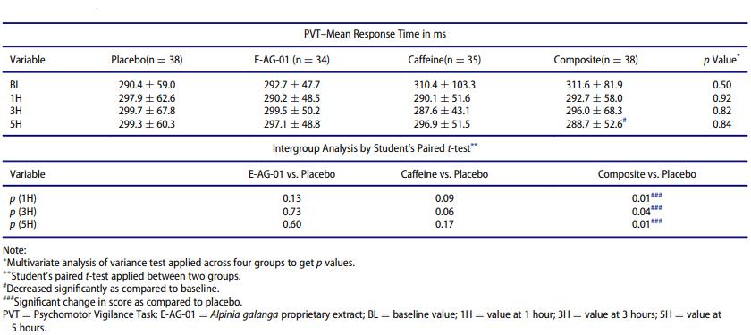 Efeitos sustentados do Enxtra