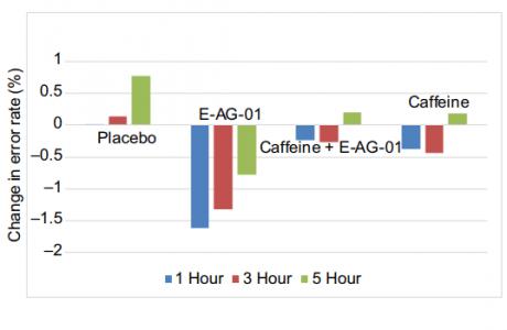 percentual de mudança na taxa de erros após uso de EnXtra