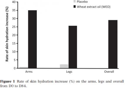 Resultados de hidratação antes e após o uso de lipowheat