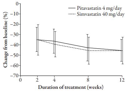 pitavastatina e sinvastatina