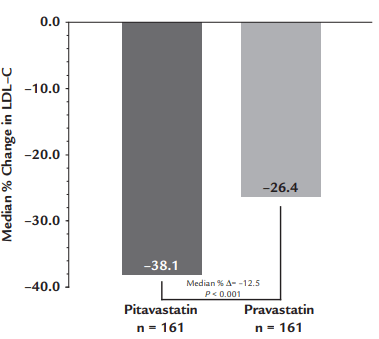 Mudansças niveis de LDL-C