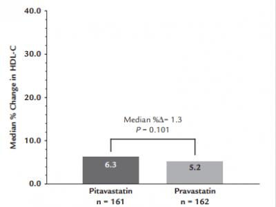Níveis de HDL-C