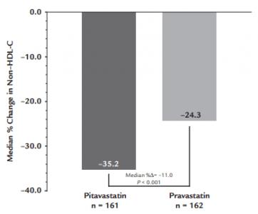 Niveis de não-HDL