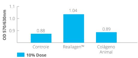 origem do colageno