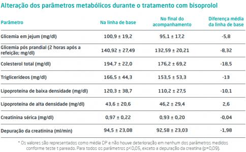 Mudanças me parametros metabolicos quando utilizado bisoprolol