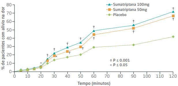 grafico resultados sumatriptana