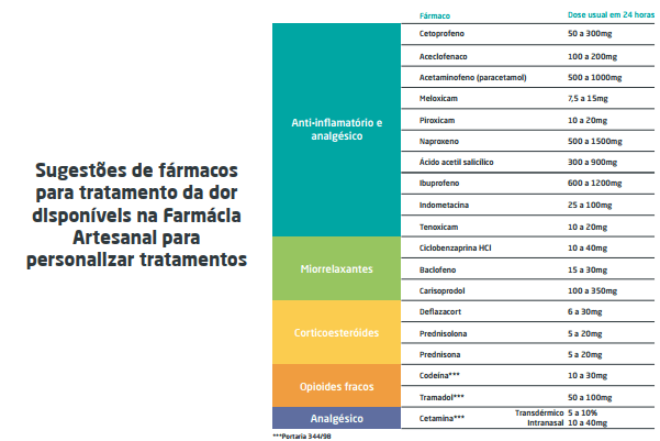 Tabela sugetsoes de faramacoas
