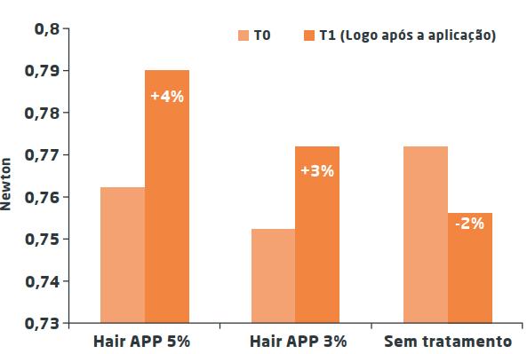 Estudo 1 hair app