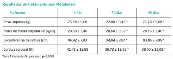 Resultados estudo MetabolAid