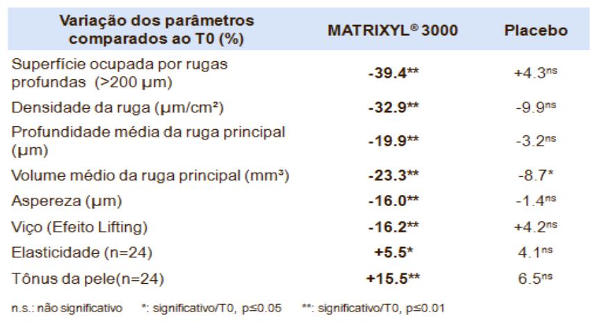 Resultados Matrixyl 3000