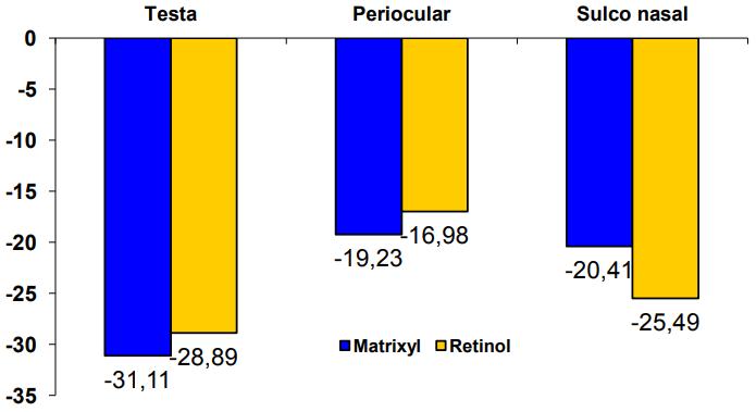 Resultado comparando matrixyl e retinol