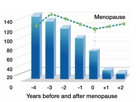 níveis de testosterona, menopausa e disfunção sexual feminina