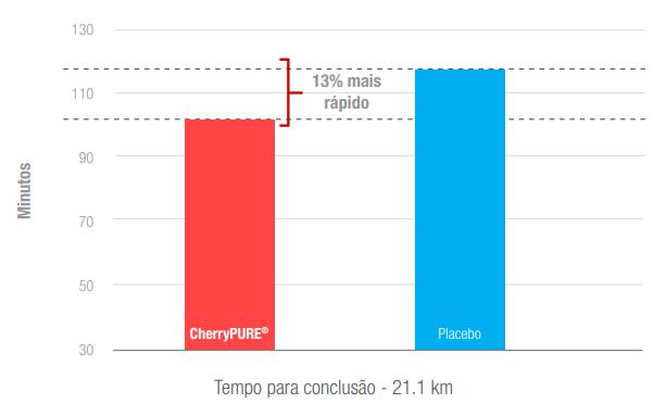 Cherrypure na melhora da resposta muscular em treinos